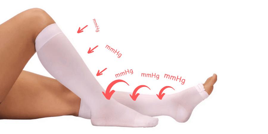 O que significa mmHg na meia de compressão